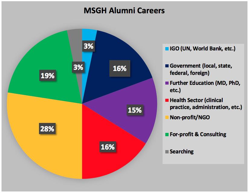 Alumni Career pie chart 2018.